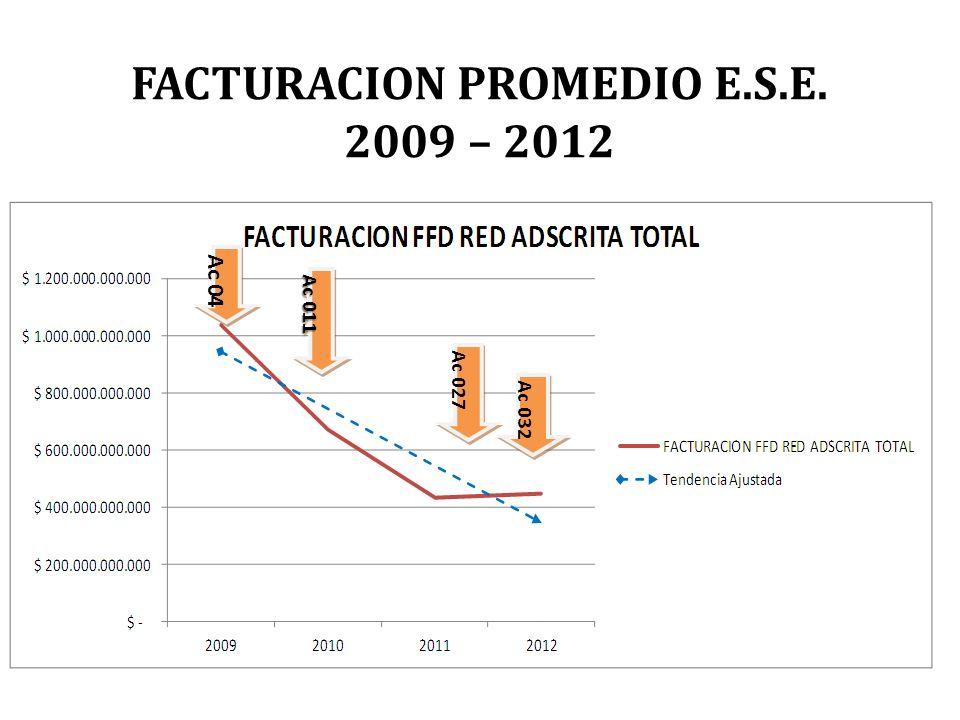 FACTURACION PROMEDIO E.S.E.