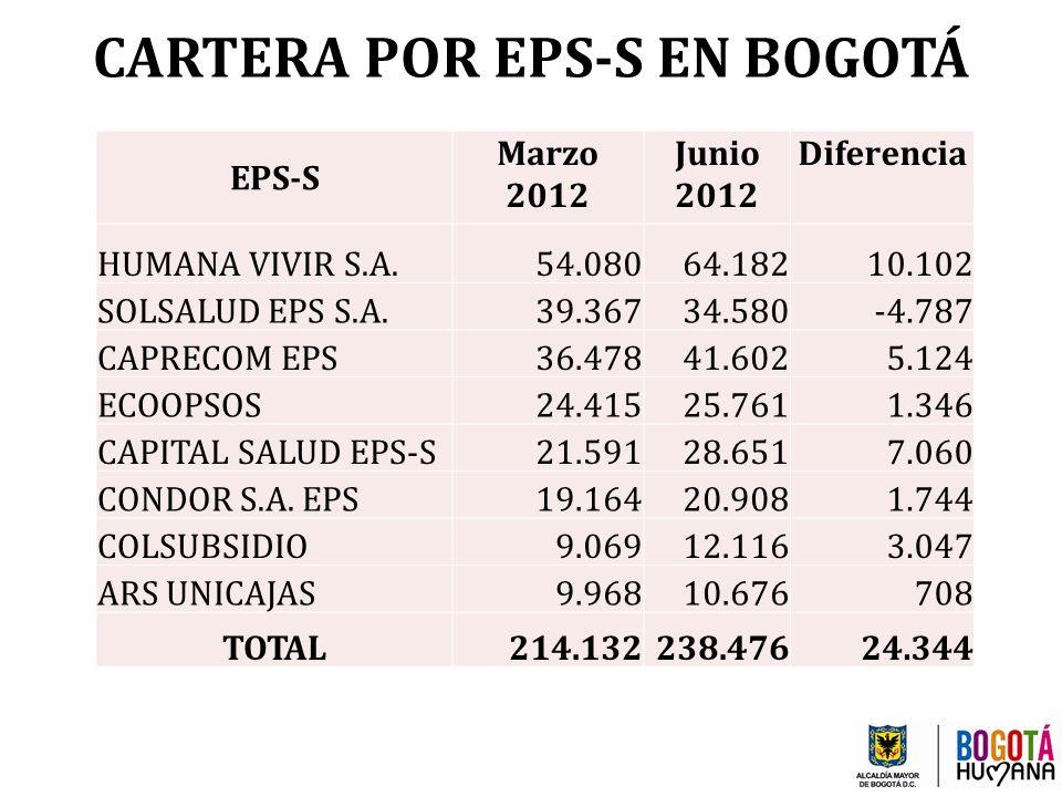 CARTERA POR EPS-S EN BOGOTÁ