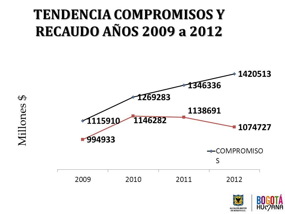 TENDENCIA COMPROMISOS Y RECAUDO AÑOS 2009 a 2012