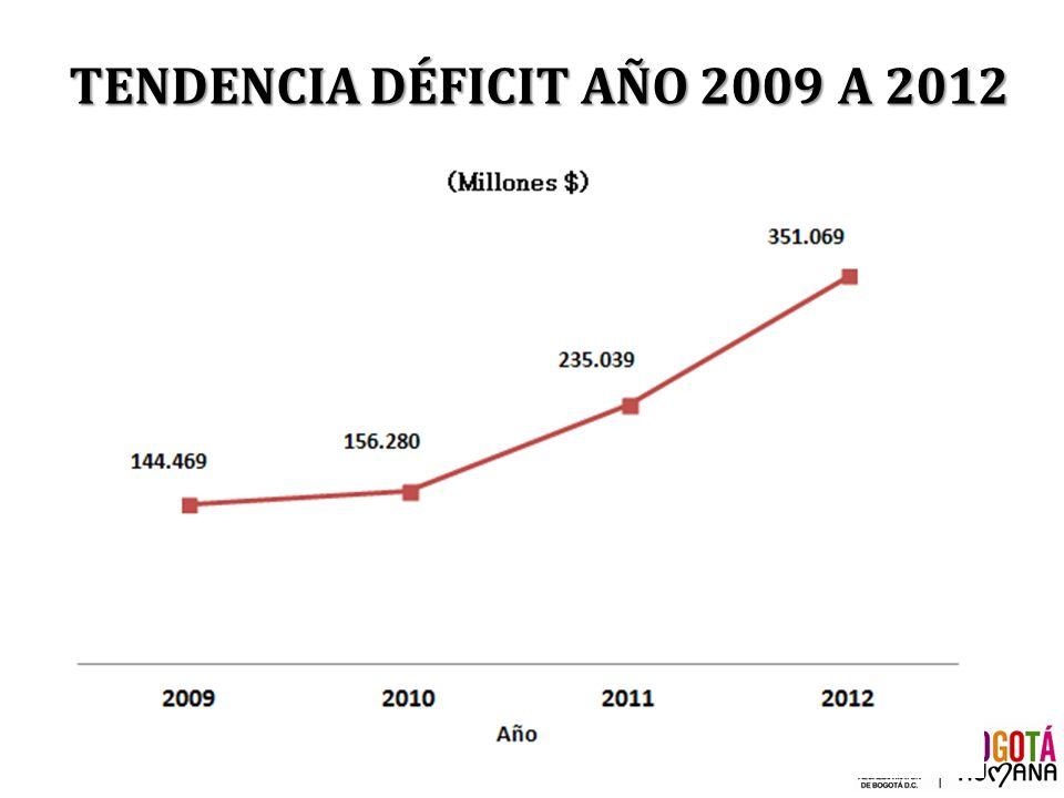 TENDENCIA DÉFICIT AÑO 2009 A 2012