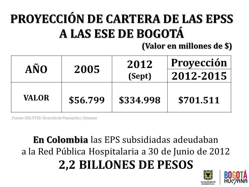 PROYECCIÓN DE CARTERA DE LAS EPSS (Valor en millones de $)