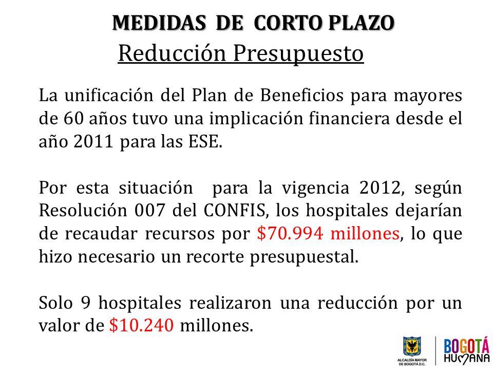 Reducción Presupuesto