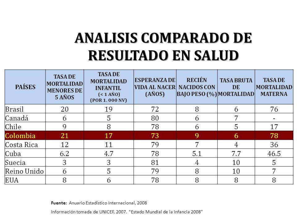 ANALISIS COMPARADO DE RESULTADO EN SALUD