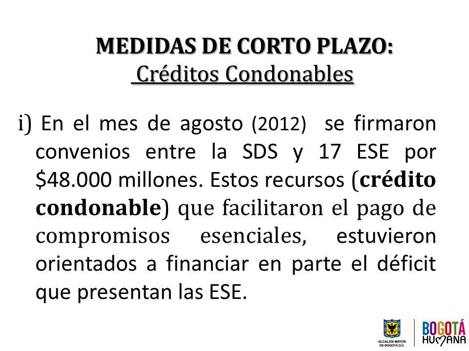 MEDIDAS DE CORTO PLAZO: