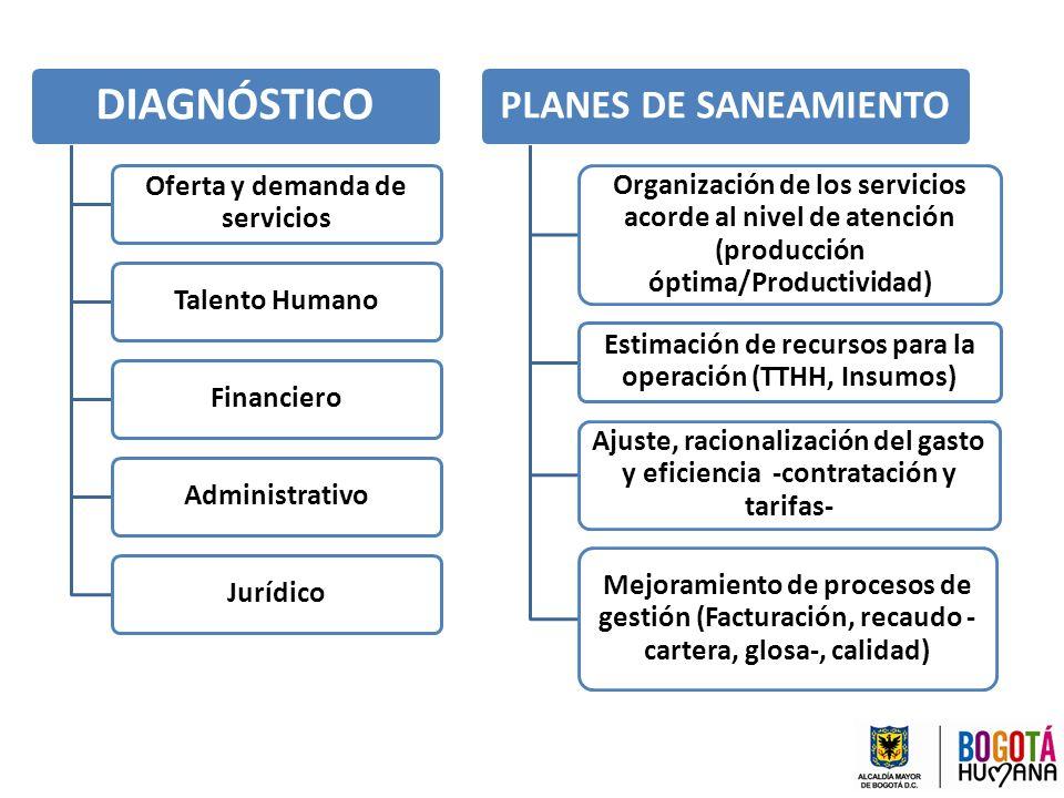 DIAGNÓSTICO PLANES DE SANEAMIENTO Oferta y demanda de servicios
