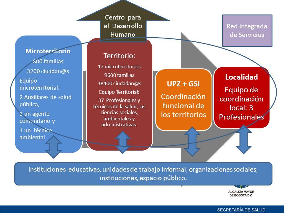 Territorio: Microterritorio Centro para el Desarrollo Humano