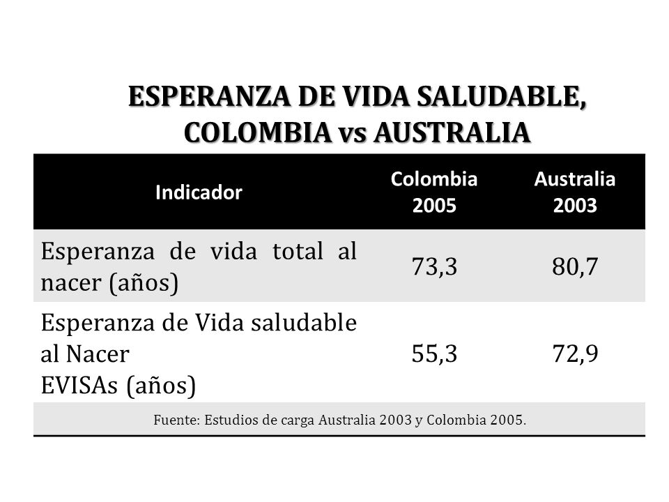 ESPERANZA DE VIDA SALUDABLE, COLOMBIA vs AUSTRALIA