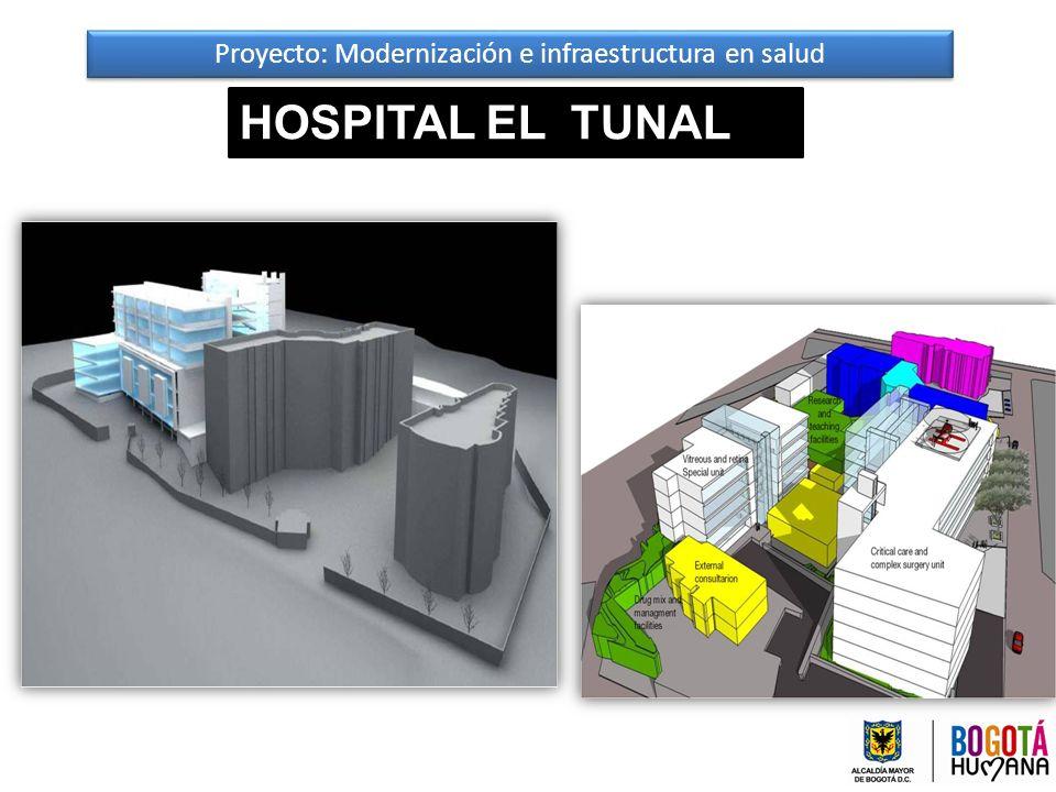 Proyecto: Modernización e infraestructura en salud
