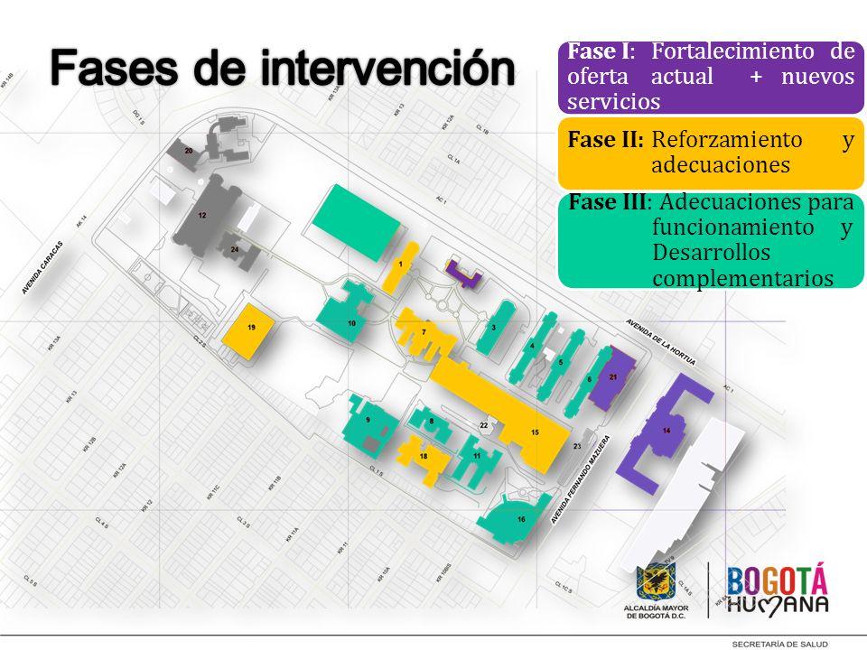 Fases de intervenciónFase I: Fortalecimiento de oferta actual + nuevos servicios. Fase II: Reforzamiento y adecuaciones.