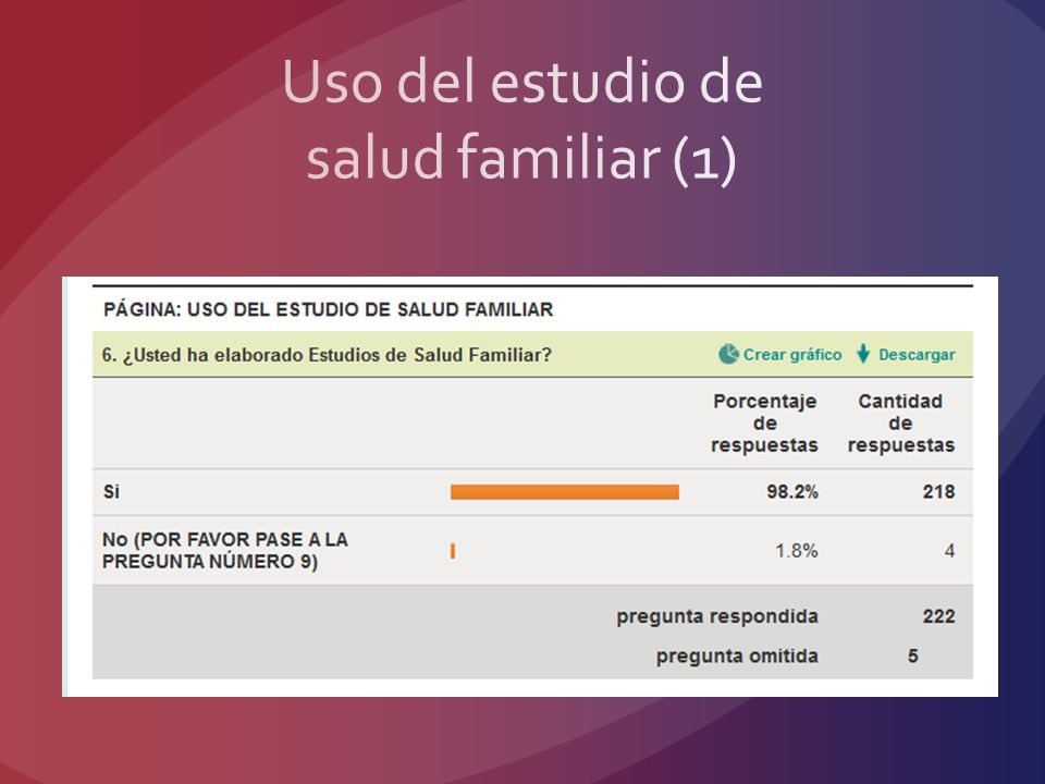 Uso del estudio de salud familiar (1)