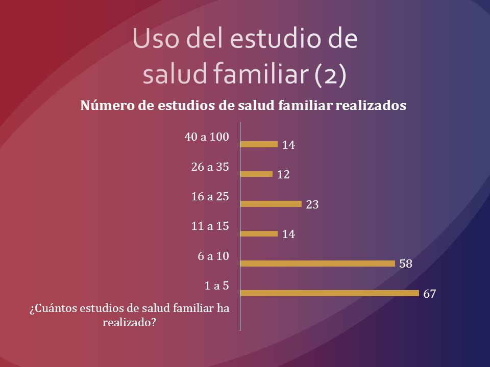 Uso del estudio de salud familiar (2)