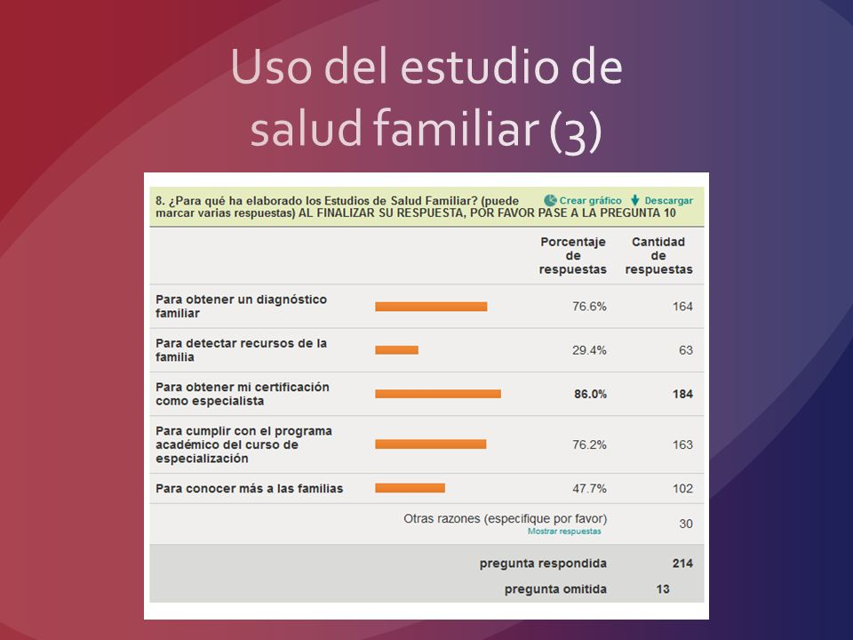 Uso del estudio de salud familiar (3)