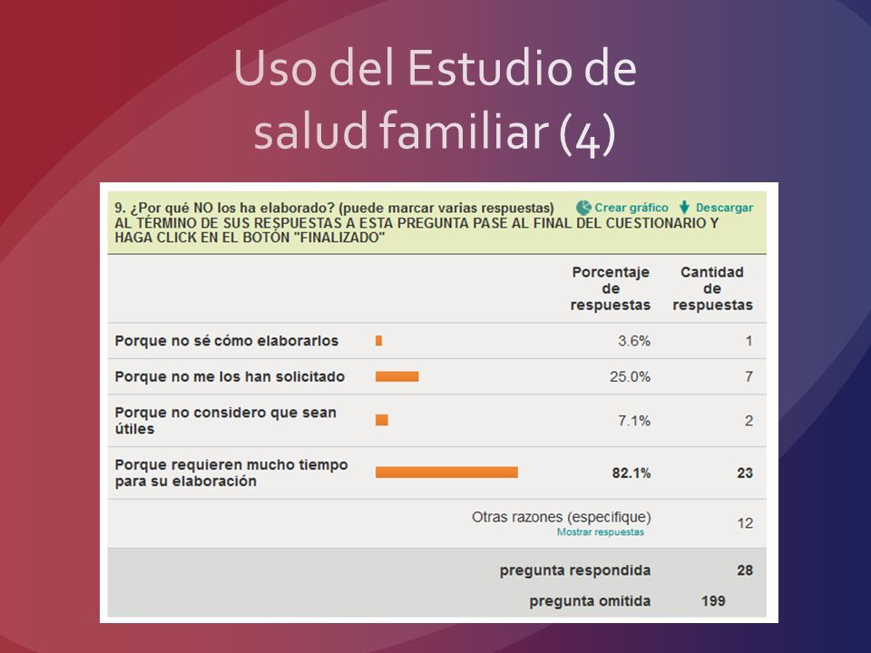 Uso del Estudio de salud familiar (4)