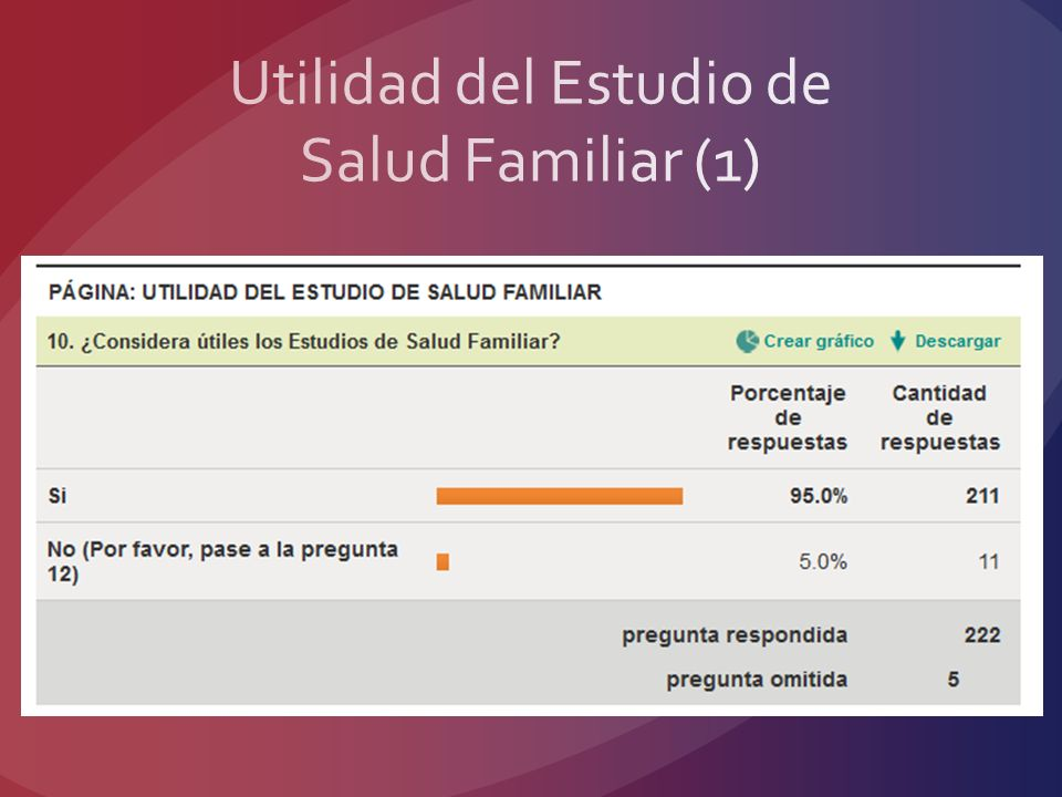 Utilidad del Estudio de Salud Familiar (1)