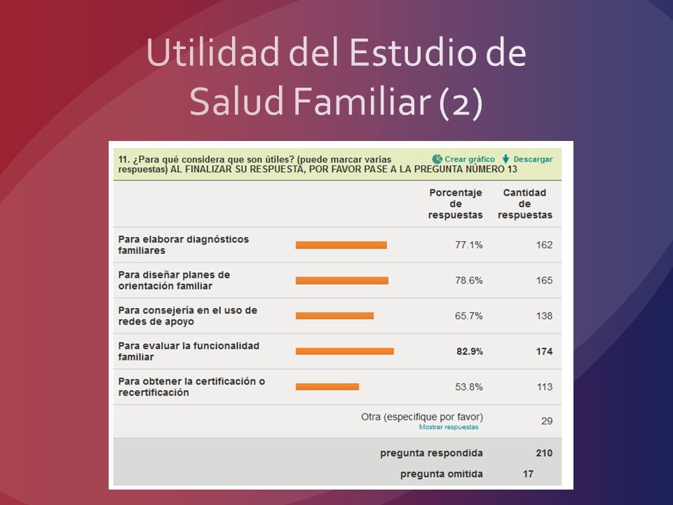 Utilidad del Estudio de Salud Familiar (2)