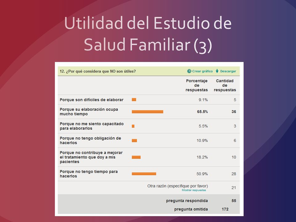 Utilidad del Estudio de Salud Familiar (3)