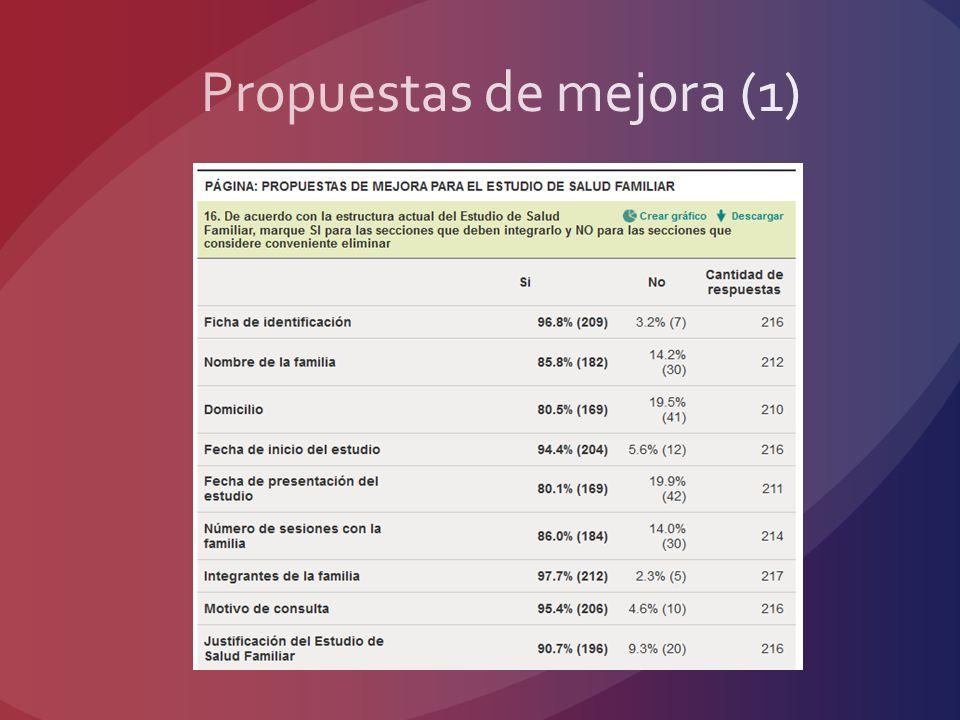 Propuestas de mejora (1)