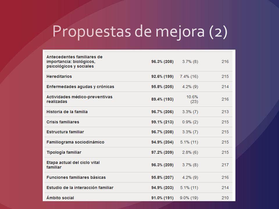 Propuestas de mejora (2)