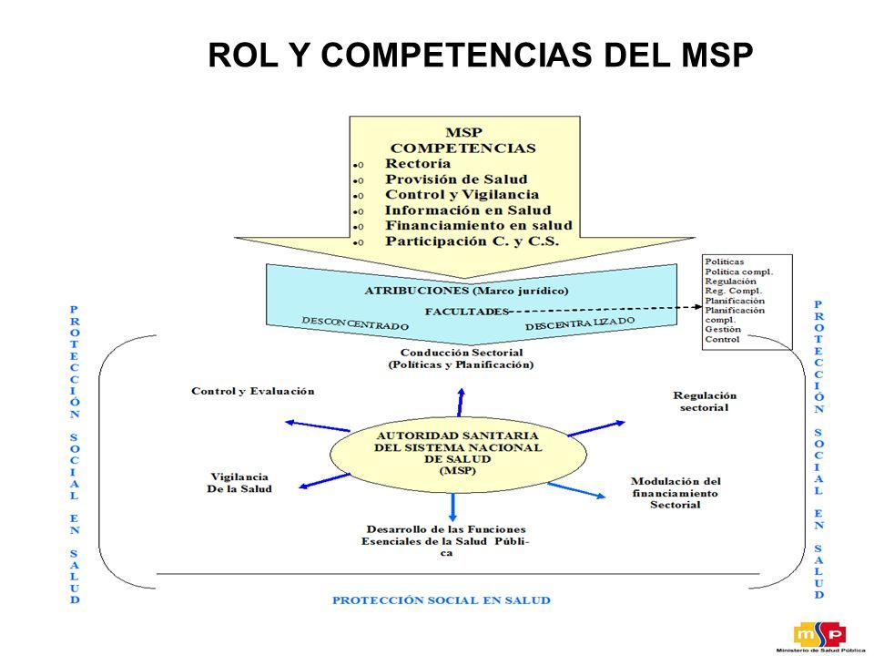 ROL Y COMPETENCIAS DEL MSP