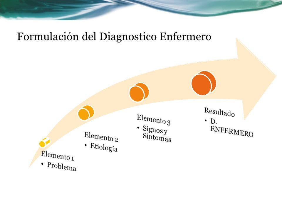 Formulación del Diagnostico Enfermero