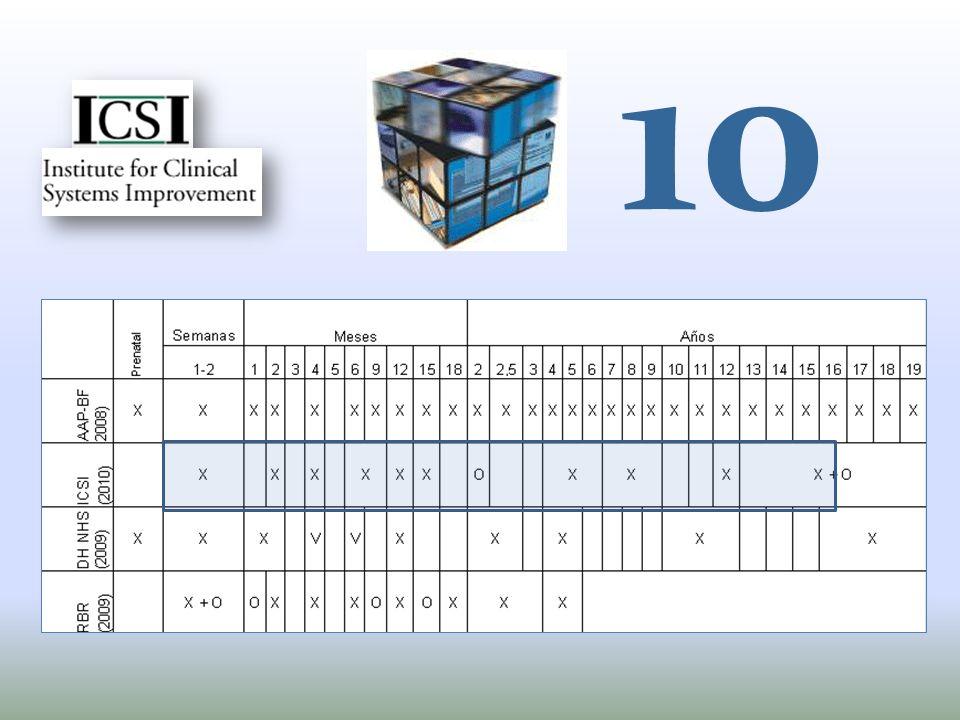 10 …mientras que el ICSI, también estadounidense propone solo 10.