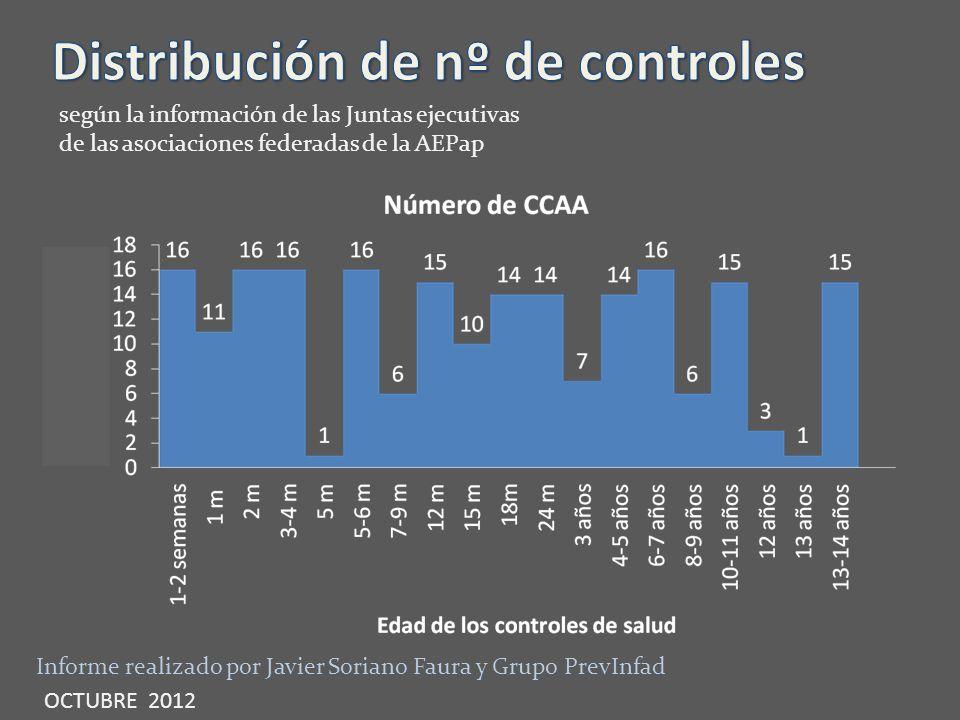 Distribución de nº de controles