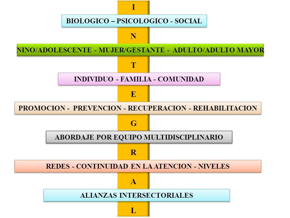 I N T E G R A L BIOLOGICO – PSICOLOGICO - SOCIAL