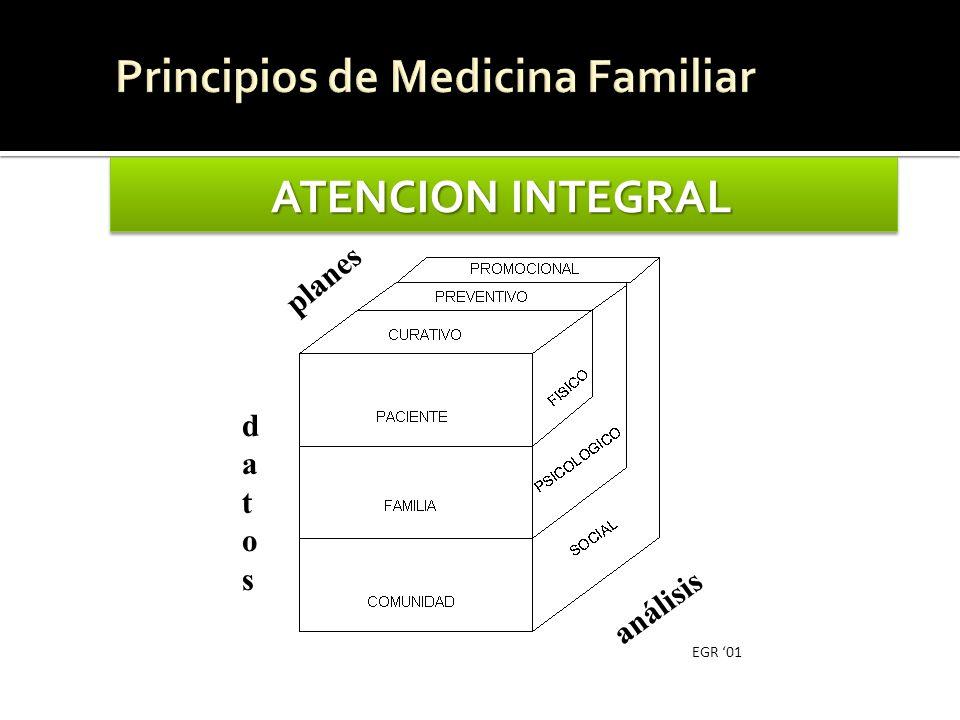 Principios de Medicina Familiar