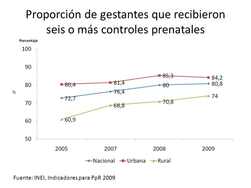 Proporción de gestantes que recibieron seis o más controles prenatales