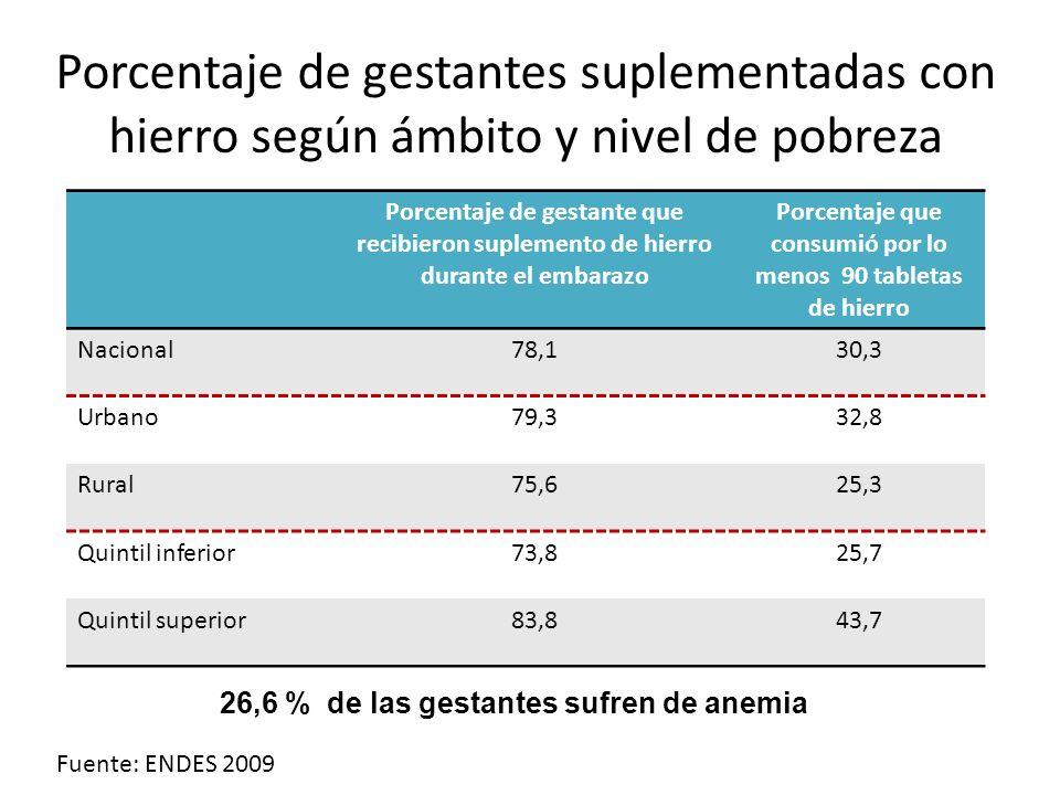 Porcentaje de gestantes suplementadas con hierro según ámbito y nivel de pobreza