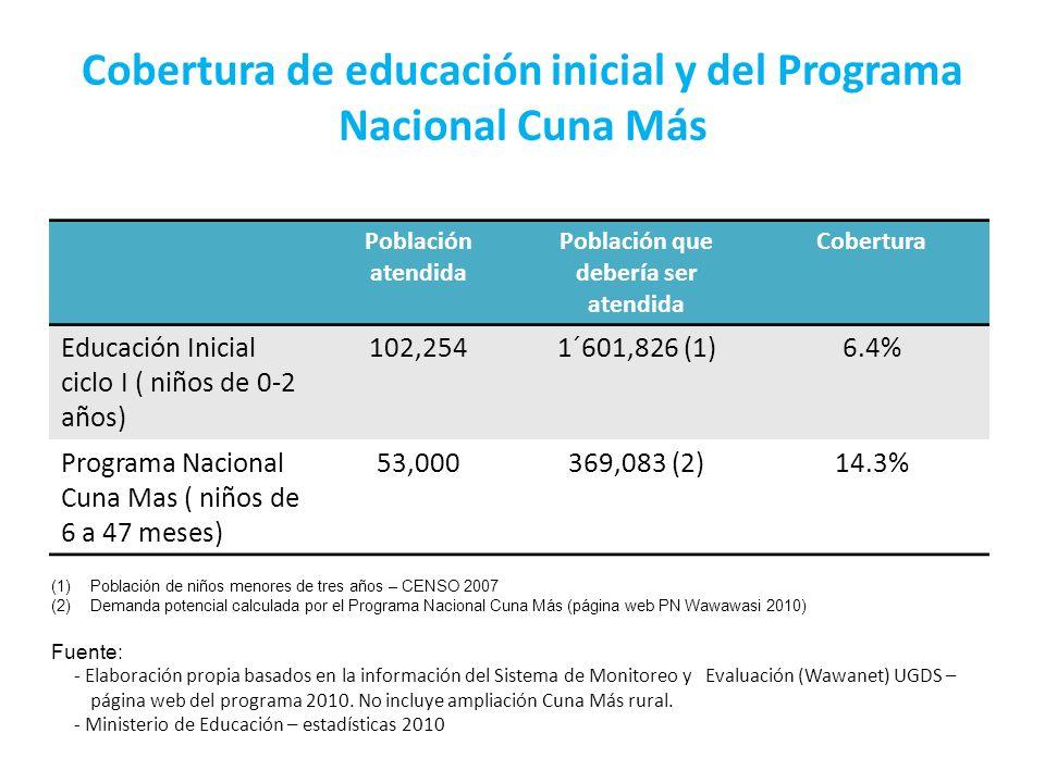 Cobertura de educación inicial y del Programa Nacional Cuna Más
