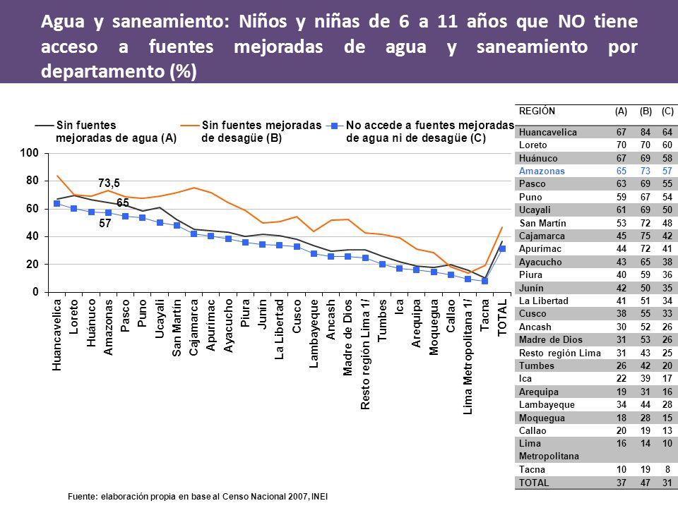 Agua y saneamiento: Niños y niñas de 6 a 11 años que NO tiene acceso a fuentes mejoradas de agua y saneamiento por departamento (%)