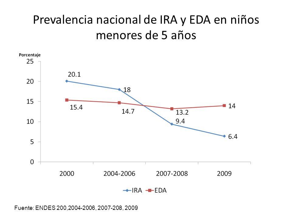 Prevalencia nacional de IRA y EDA en niños menores de 5 años