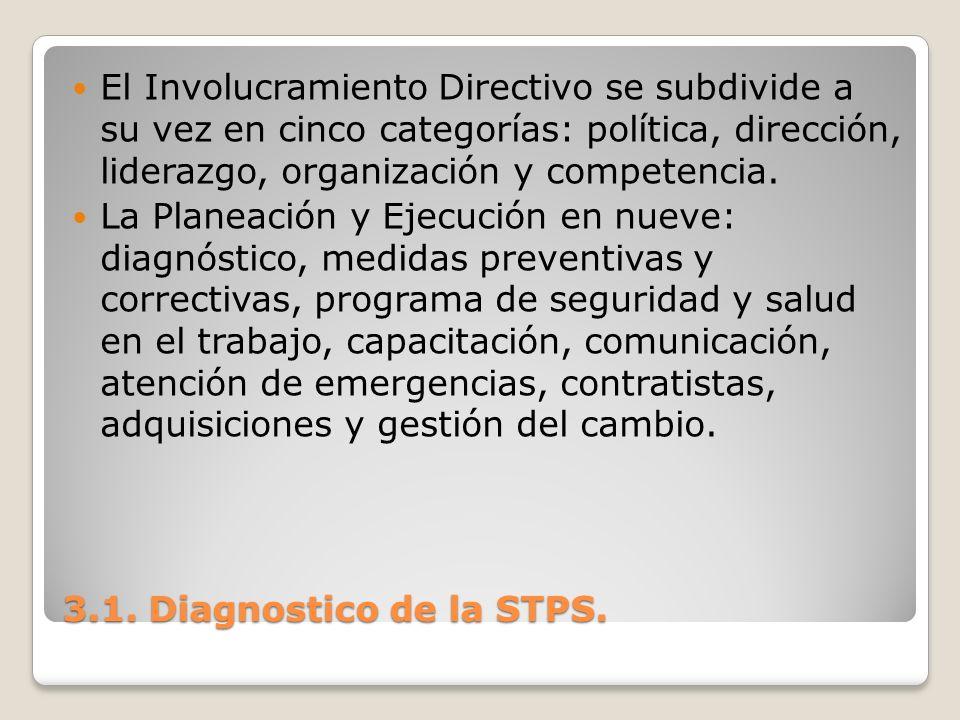 El Involucramiento Directivo se subdivide a su vez en cinco categorías: política, dirección, liderazgo, organización y competencia.