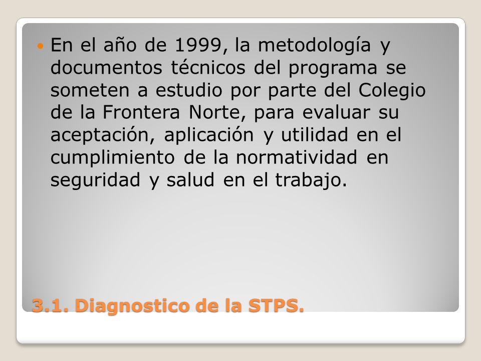 En el año de 1999, la metodología y documentos técnicos del programa se someten a estudio por parte del Colegio de la Frontera Norte, para evaluar su aceptación, aplicación y utilidad en el cumplimiento de la normatividad en seguridad y salud en el trabajo.