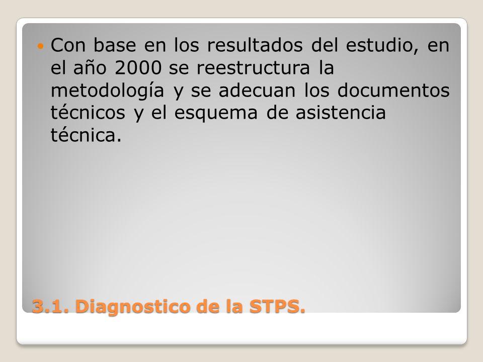 Con base en los resultados del estudio, en el año 2000 se reestructura la metodología y se adecuan los documentos técnicos y el esquema de asistencia técnica.
