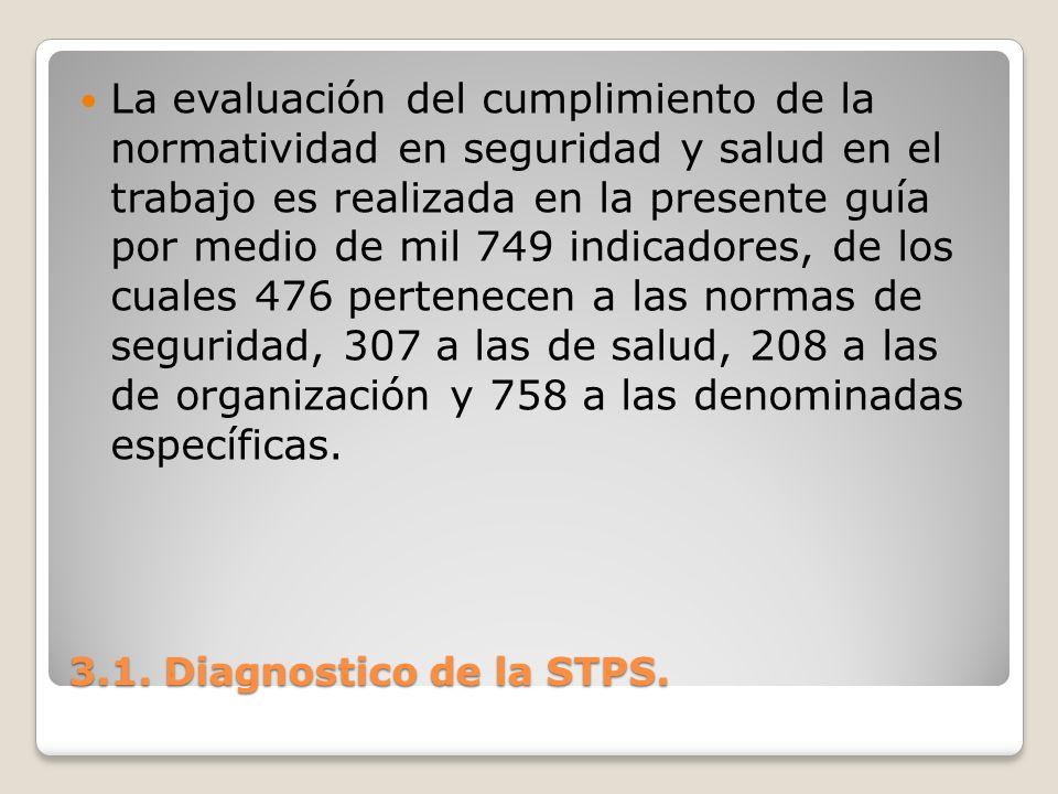 La evaluación del cumplimiento de la normatividad en seguridad y salud en el trabajo es realizada en la presente guía por medio de mil 749 indicadores, de los cuales 476 pertenecen a las normas de seguridad, 307 a las de salud, 208 a las de organización y 758 a las denominadas específicas.