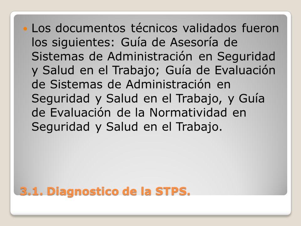 Los documentos técnicos validados fueron los siguientes: Guía de Asesoría de Sistemas de Administración en Seguridad y Salud en el Trabajo; Guía de Evaluación de Sistemas de Administración en Seguridad y Salud en el Trabajo, y Guía de Evaluación de la Normatividad en Seguridad y Salud en el Trabajo.
