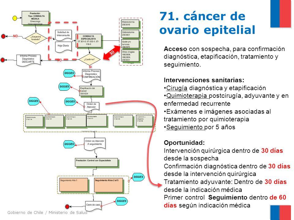 71. cáncer de ovario epitelial