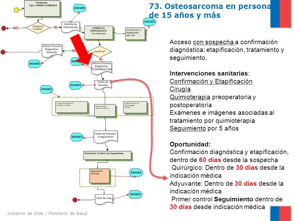73. Osteosarcoma en personas de 15 años y más