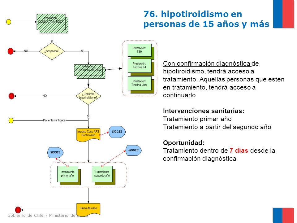 76. hipotiroidismo en personas de 15 años y más