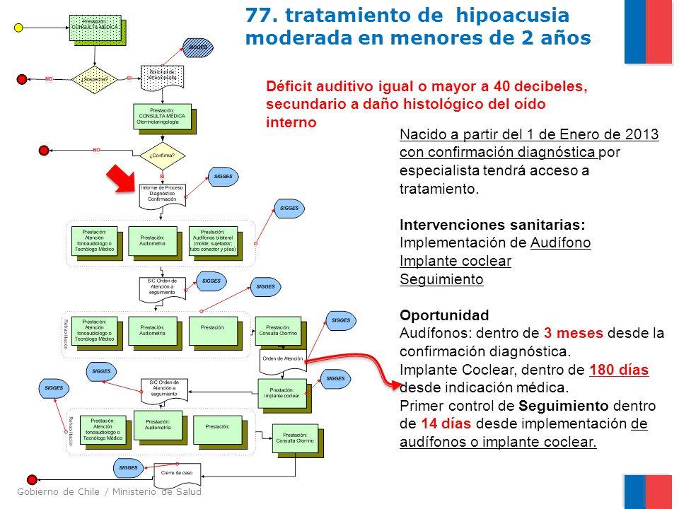77. tratamiento de hipoacusia moderada en menores de 2 años