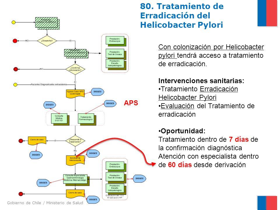 80. Tratamiento de Erradicación del Helicobacter Pylori