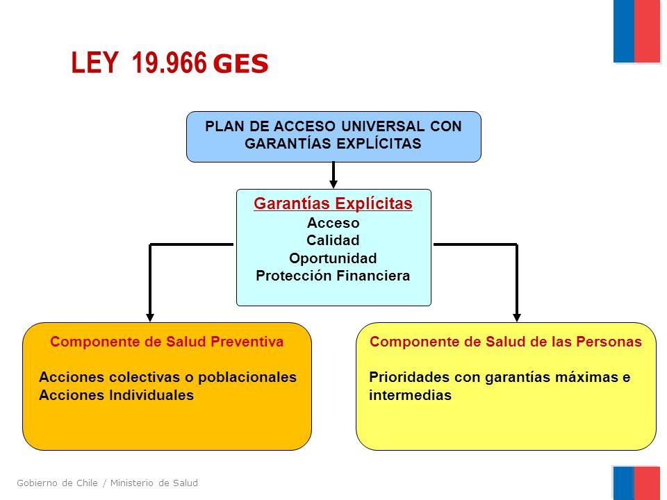 LEY 19.966 GES Garantías Explícitas