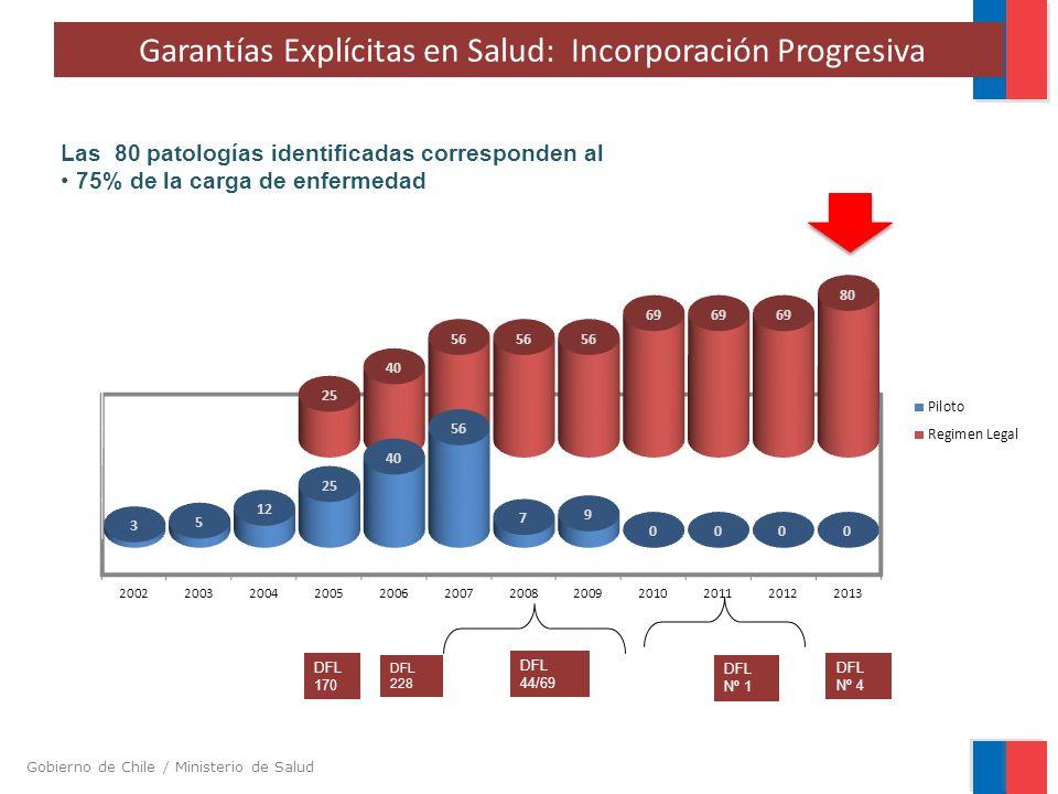 Garantías Explícitas en Salud: Incorporación Progresiva