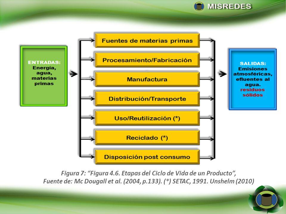 Figura 7: Figura 4.6. Etapas del Ciclo de Vida de un Producto ,
