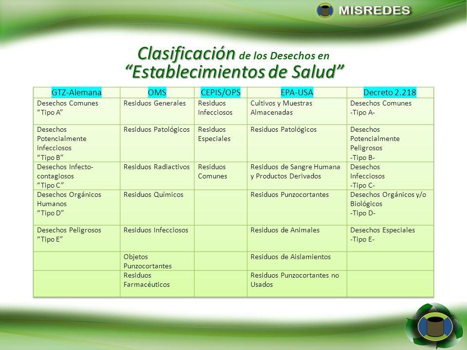 Clasificación de los Desechos en Establecimientos de Salud