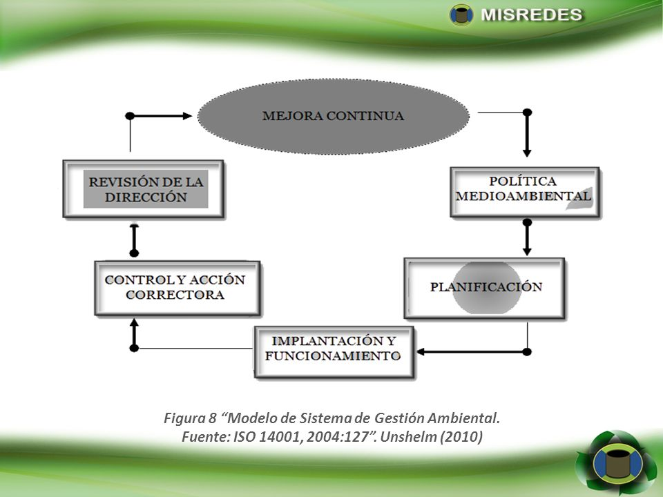 Figura 8 Modelo de Sistema de Gestión Ambiental.