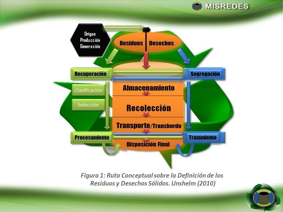 Figura 1: Ruta Conceptual sobre la Definición de los