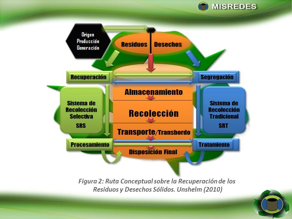 Figura 2: Ruta Conceptual sobre la Recuperación de los